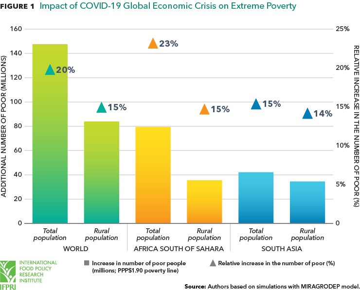 Poverty And Food Insecurity Could Grow Dramatically As Covid 19 Spreads Ifpri International Food Policy Research Institute