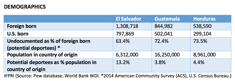 U S  immigration policies may harm economies, worsen poverty
