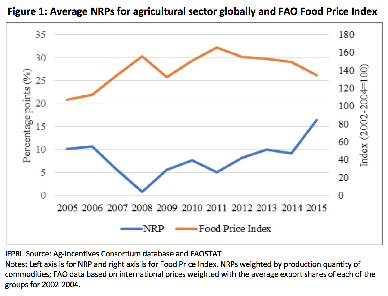 Global trends in agricultural incentives affecting producers
