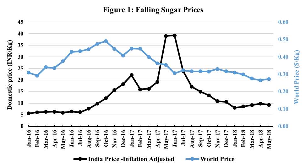 Charting the future of India's sugar industry | IFPRI
