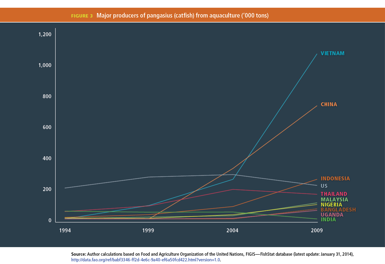 Freshwater fish growth rates - Download Larger Image Of Figure 3