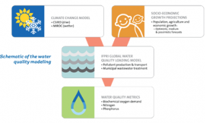 Water Quality Modeling schematic
