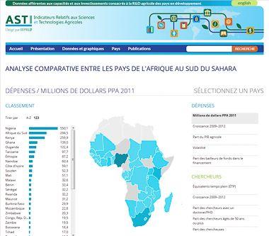 Analyse comparative entre les pays de l'Afrique au sud du Sahara